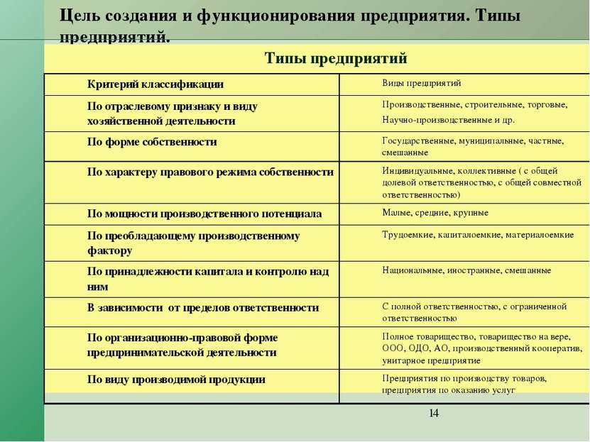 Цель создания и функционирования предприятия. Типы предприятий. Типы предприя...