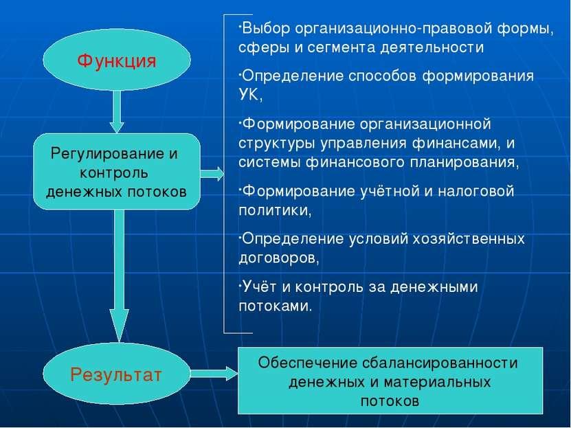 Функция Результат Регулирование и контроль денежных потоков Выбор организацио...