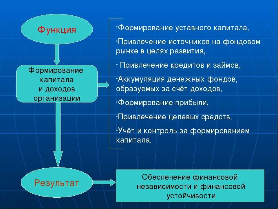 Функция Результат Формирование капитала и доходов организации Формирование ус...