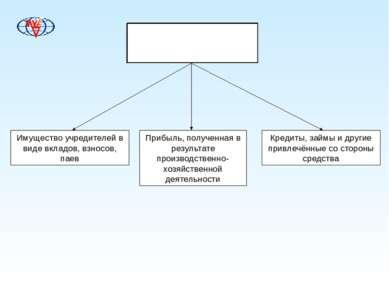 Источники формирования имущества предприятия Имущество учредителей в виде вкл...