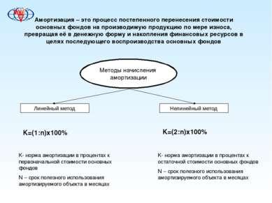 Амортизация – это процесс постепенного перенесения стоимости основных фондов ...
