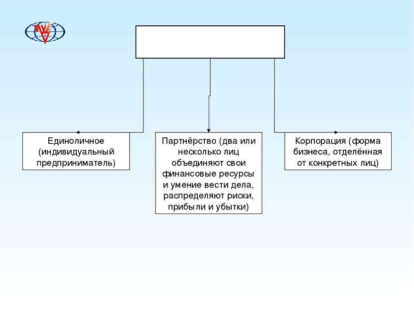 Формы предпринимательства Единоличное (индивидуальный предприниматель) Партнё...