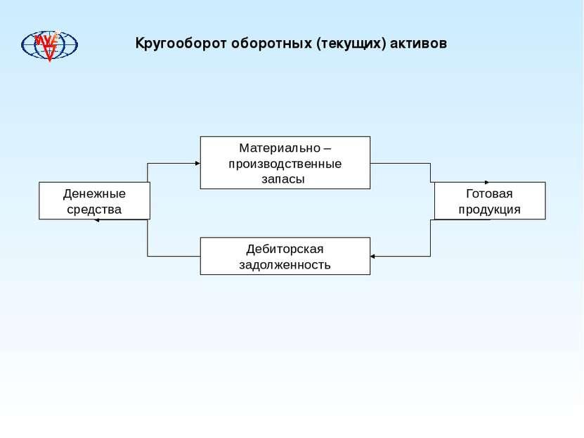 Кругооборот оборотных (текущих) активов Материально – производственные запасы...