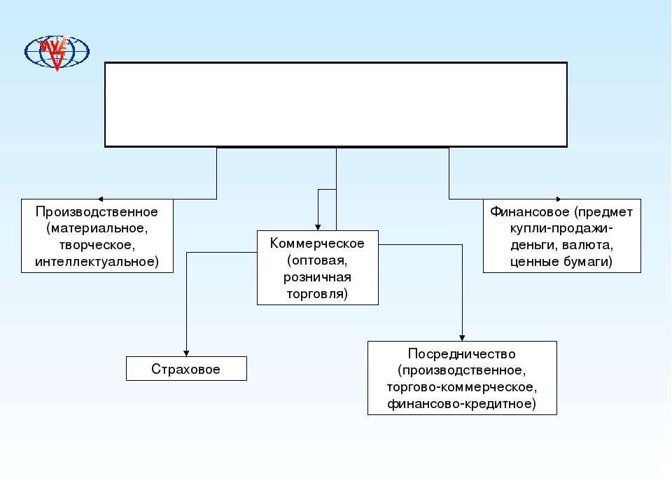 Виды предпринимательской деятельности в зависимости от содержания и её связи ...