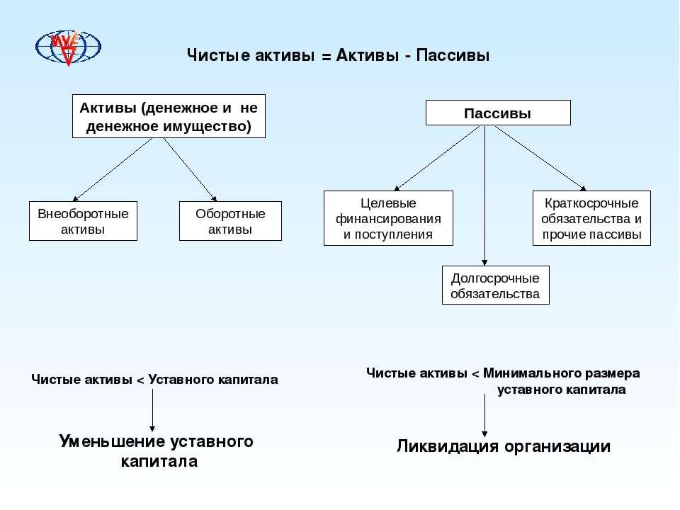 Чистые активы = Активы - Пассивы Пассивы Активы (денежное и не денежное имуще...