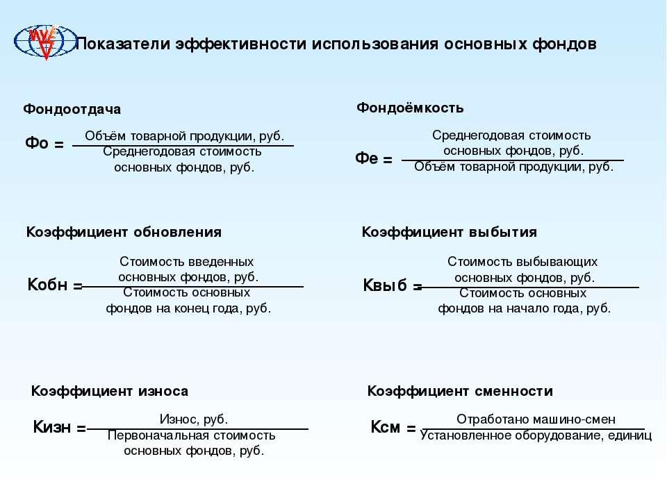 Показатели эффективности использования основных фондов Фондоотдача Фо = Объём...