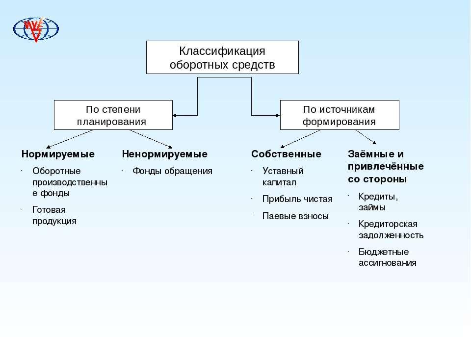 Классификация оборотных средств Нормируемые Оборотные производственные фонды ...