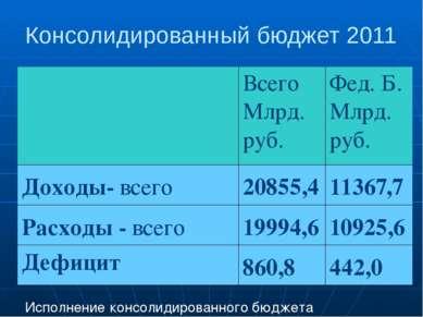 Консолидированный бюджет 2011 Исполнение консолидированного бюджета Всего Млр...