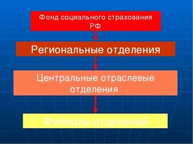 Источники доходов бюджета ФСС Страховые взносы, Средства Федерального бюджета...