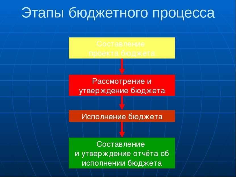 Методы Метод экономического анализа – определяется степень выполнения бюджета...