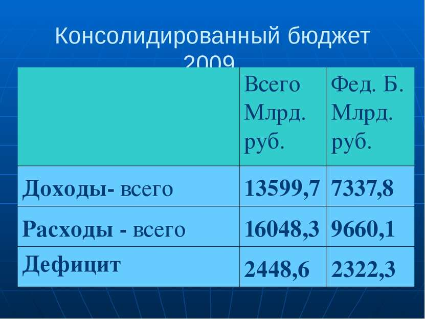 Консолидированный бюджет 2009 Всего Млрд. руб. Фед. Б. Млрд. руб. Доходы-всег...