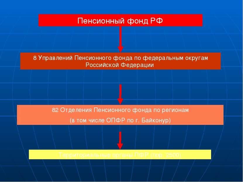 Пенсионный фонд РФ 8 Управлений Пенсионного фонда по федеральным округам Росс...