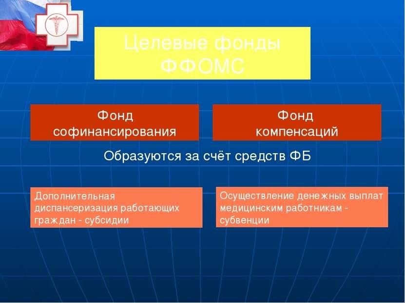 Субъекты ОМС в РФ Гражданин Страхователь Неработающее население – органы испо...