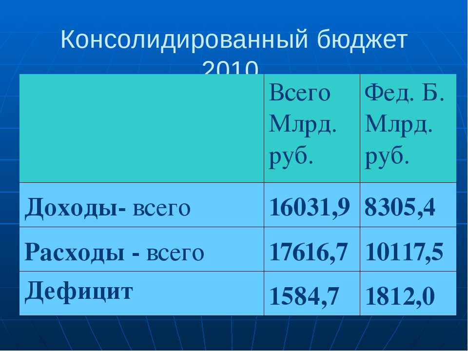 Консолидированный бюджет 2010 Всего Млрд. руб. Фед. Б. Млрд. руб. Доходы-всег...