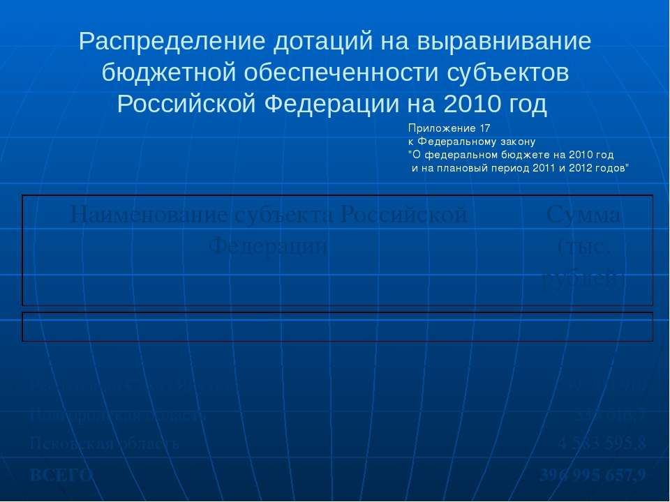 Распределение дотаций на выравнивание бюджетной обеспеченности субъектов Росс...