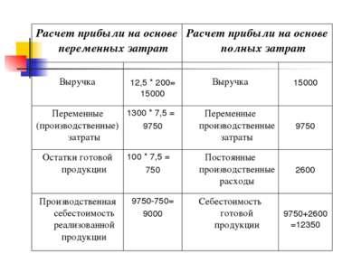 Расчет прибыли на основе переменных затрат Расчет прибыли на основе полных за...