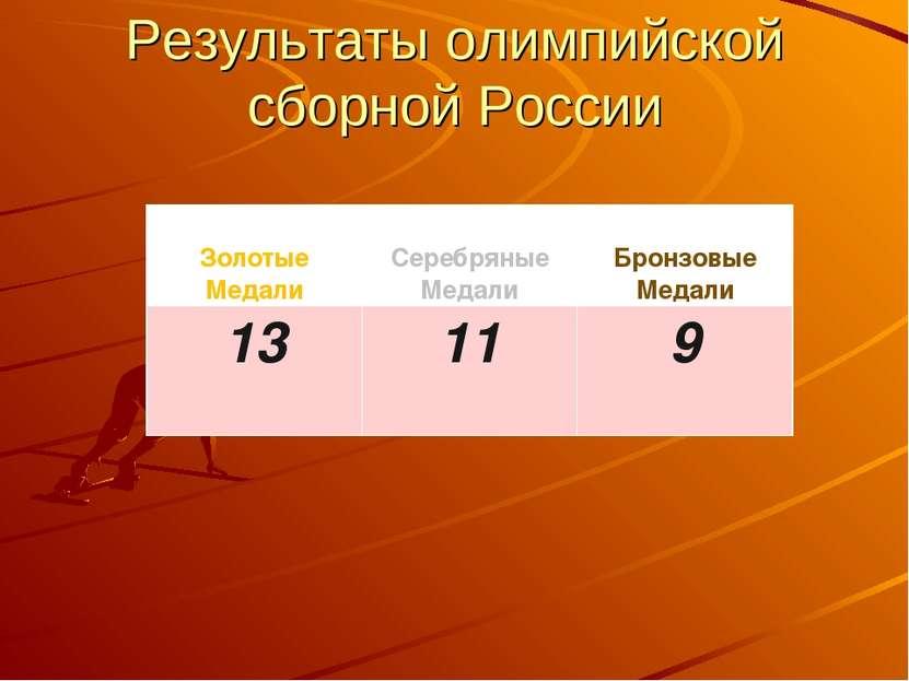 Результаты олимпийской сборной России Золотые Медали Серебряные Медали Бронзо...
