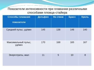 Показатели интенсивности при плавании различными способами пловца-стайера Спо...