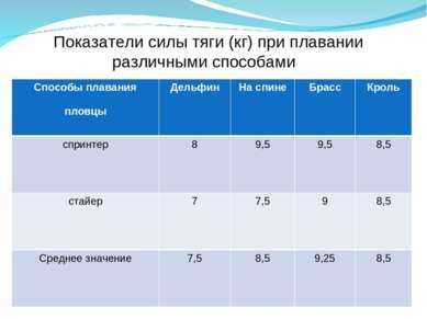Показатели силы тяги (кг) при плавании различными способами Способы плавания ...