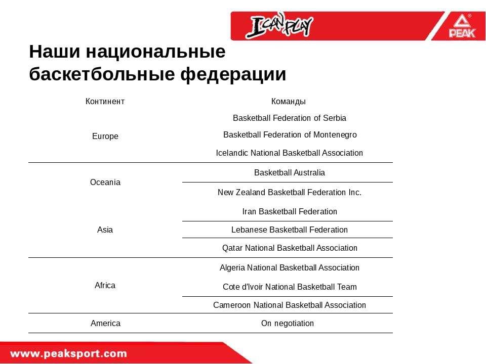 Наши национальные баскетбольные федерации Континент Команды Europe Basketball...