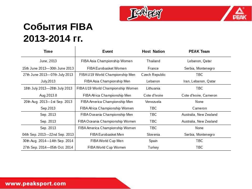 События FIBA 2013-2014 гг. Time Event Host Nation PEAK Team June, 2013 FIBA A...
