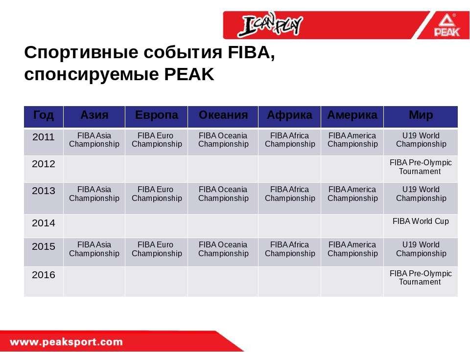 Спортивные события FIBA, спонсируемые PEAK Год Азия Европа Океания Африка Аме...