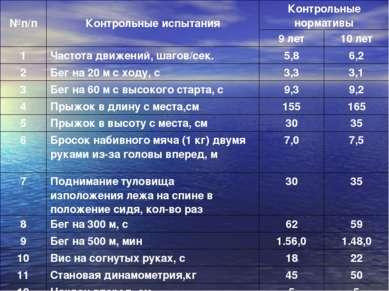№п/п Контрольные испытания Контрольные нормативы 9 лет 10 лет 1 Частота движе...
