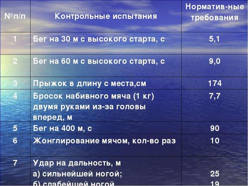 №п/п Контрольные испытания Норматив ные требования 1 Бег на 30 м с высокого...