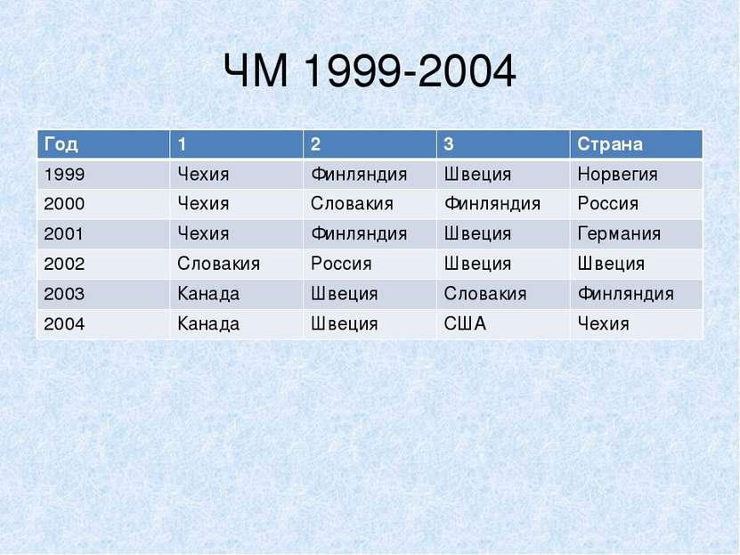 ЧМ 1999-2004 Год 1 2 3 Страна 1999 Чехия Финляндия Швеция Норвегия 2000 Чехия...