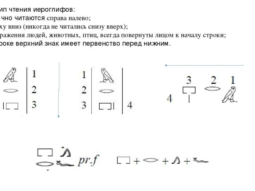 Принцип чтения иероглифов: 1) Обычно читаются справа налево; 2) сверху вниз (...