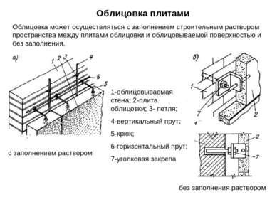 Облицовка может осуществляться с заполнением строительным раствором пространс...