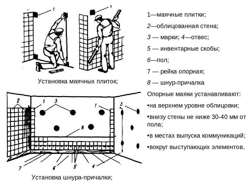 Установка маячных плиток; Установка шнура-причалки; 1—маячные плитки; 2—облиц...