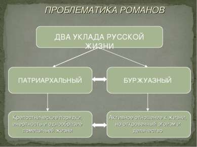 ПРОБЛЕМАТИКА РОМАНОВ ДВА УКЛАДА РУССКОЙ ЖИЗНИ ПАТРИАРХАЛЬНЫЙ БУРЖУАЗНЫЙ Крепо...