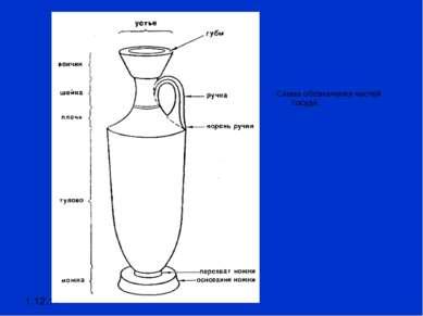 1.12.11 Схема обозначения частей сосуда.