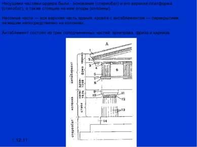 1.12.11 Несущими частями ордера были - основание (стереобат) и его верхняя пл...