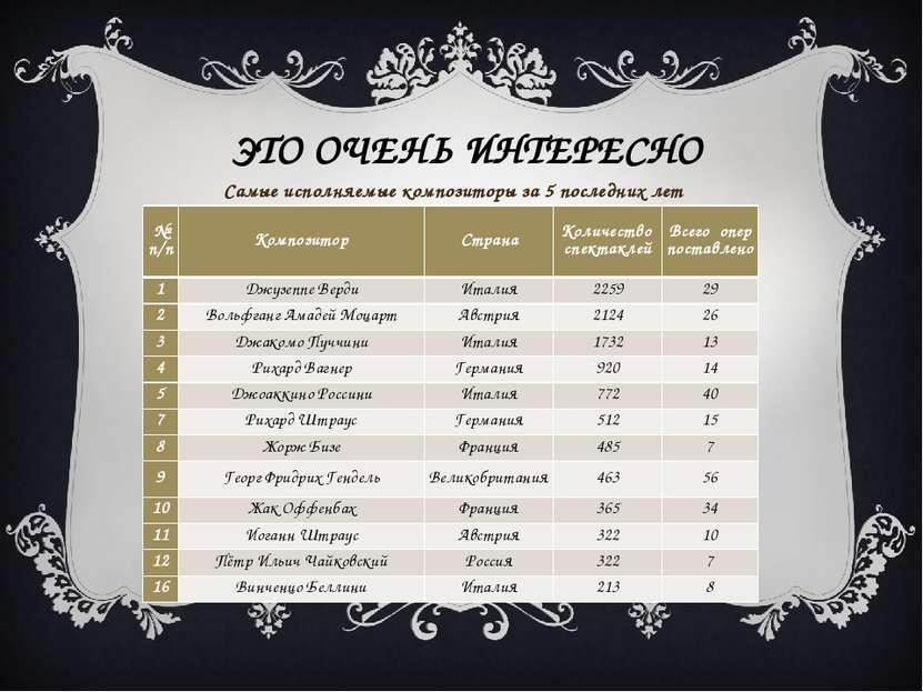 ЭТО ОЧЕНЬ ИНТЕРЕСНО Самые исполняемые композиторы за 5 последних лет № п/п Ко...