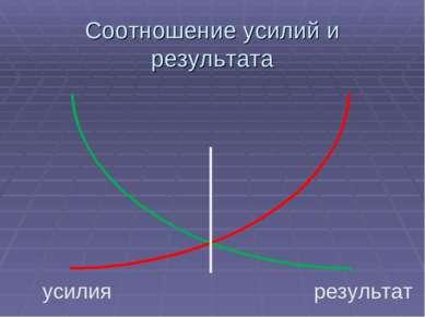 Соотношение усилий и результата усилия результат