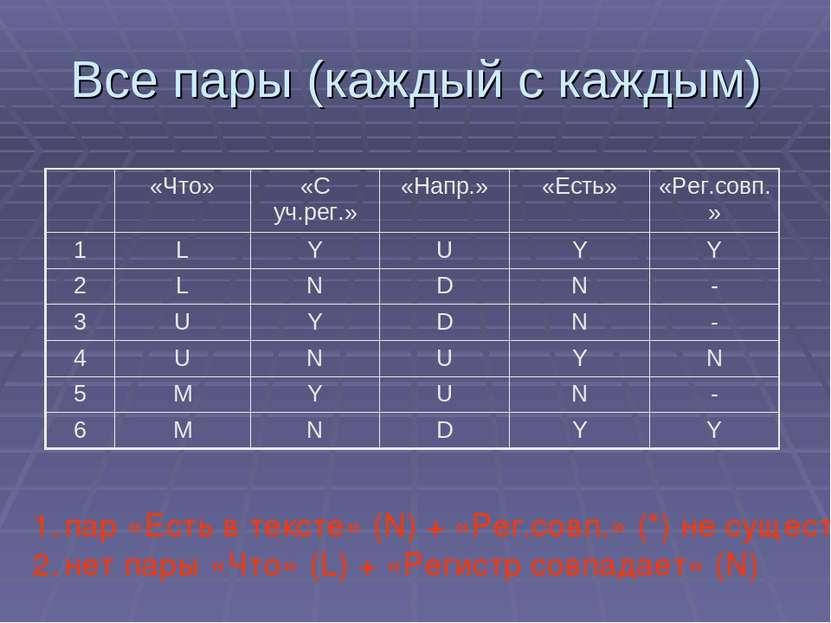 Все пары (каждый с каждым) пар «Есть в тексте» (N) + «Рег.совп.» (*) не сущес...