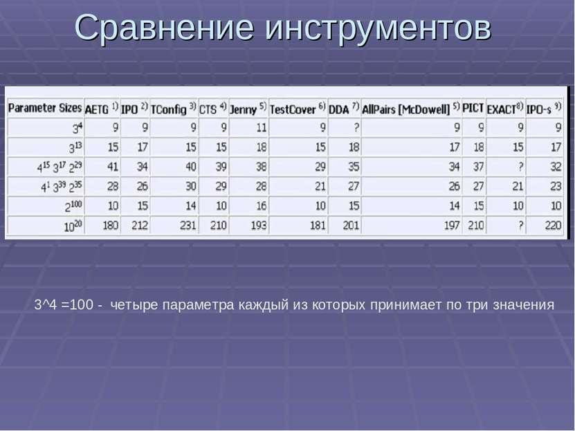 Сравнение инструментов 3^4 =100 - четыре параметра каждый из которых принимае...
