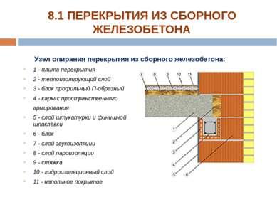 1 - плита перекрытия 2 - теплоизолирующий слой 3 - блок профильный П-образный...