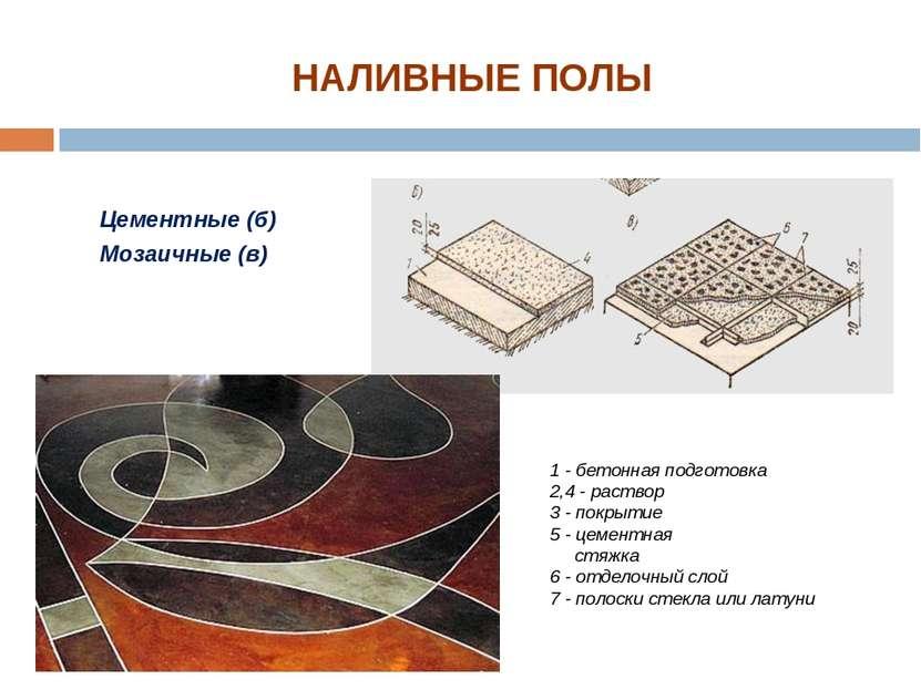Цементные (б) Мозаичные (в) НАЛИВНЫЕ ПОЛЫ 1 - бетонная подготовка 2,4 - раств...