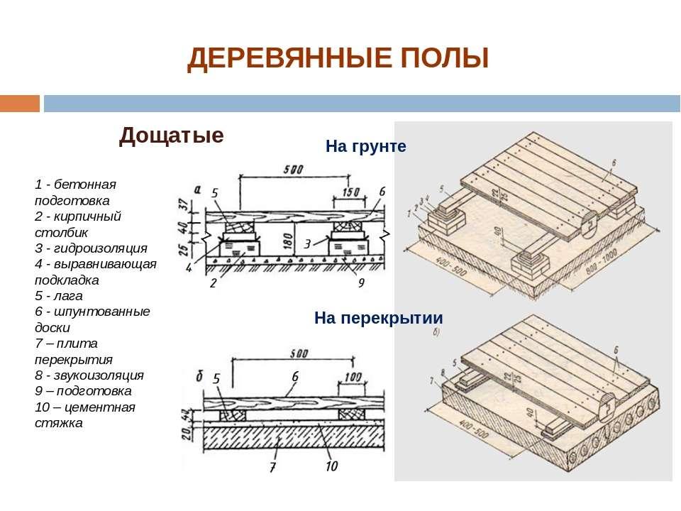 1 - бетонная подготовка 2 - кирпичный столбик 3 - гидроизоляция 4 - выравнива...