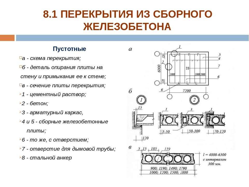 Пустотные а - схема перекрытия; б - деталь опирания плиты на стену и примыкан...