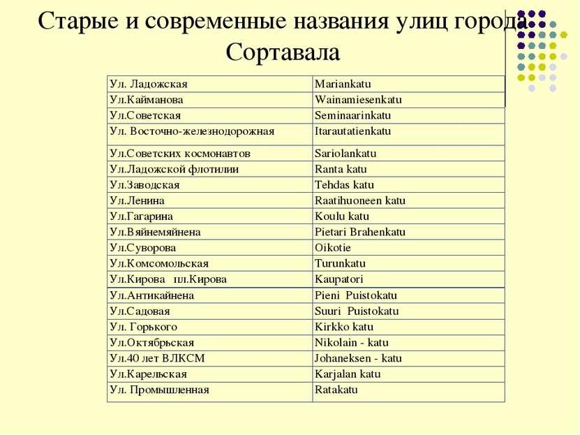 Старые и современные названия улиц города Сортавала Ул. Ладожская Mariankatu ...