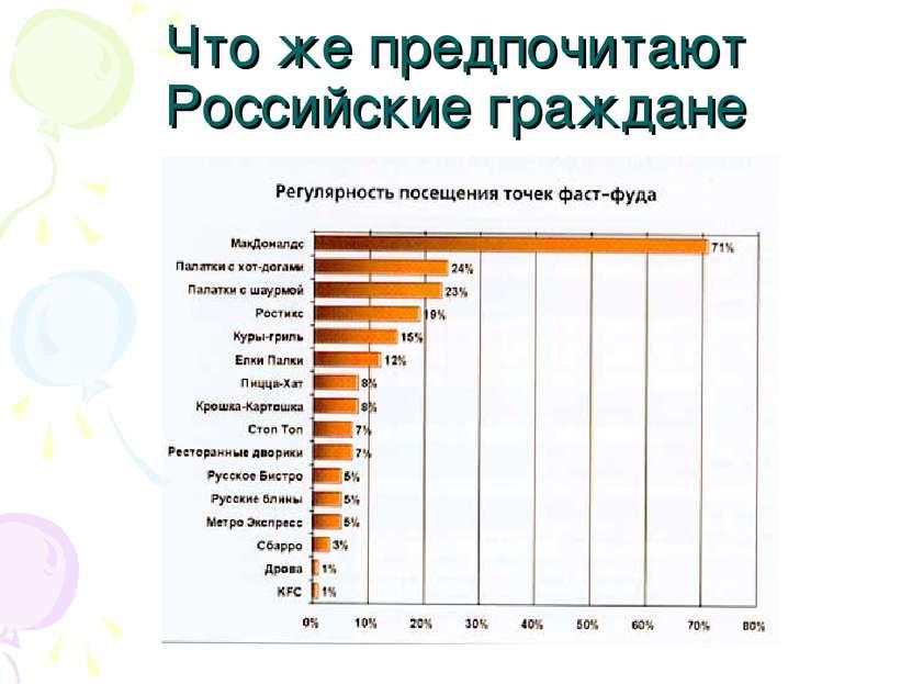 Что же предпочитают Российские граждане
