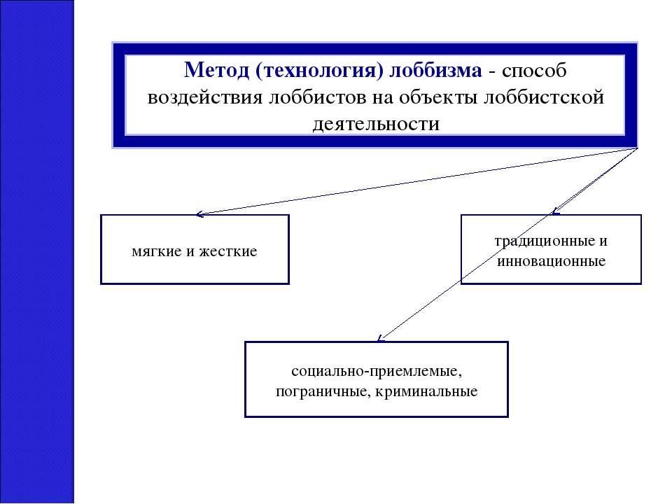 Метод (технология) лоббизма - способ воздействия лоббистов на объекты лоббист...
