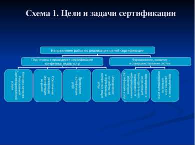 Схема 1. Цели и задачи сертификации