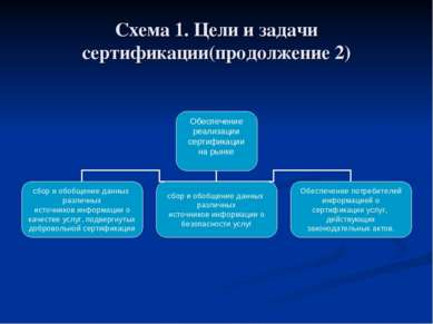 Схема 1. Цели и задачи сертификации(продолжение 2)