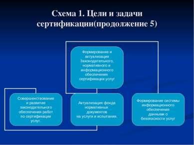 Схема 1. Цели и задачи сертификации(продолжение 5)