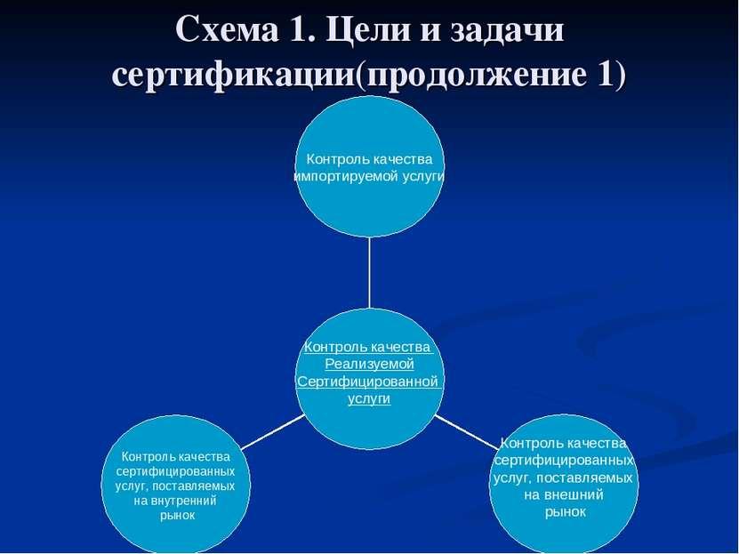 Схема 1. Цели и задачи сертификации(продолжение 1)